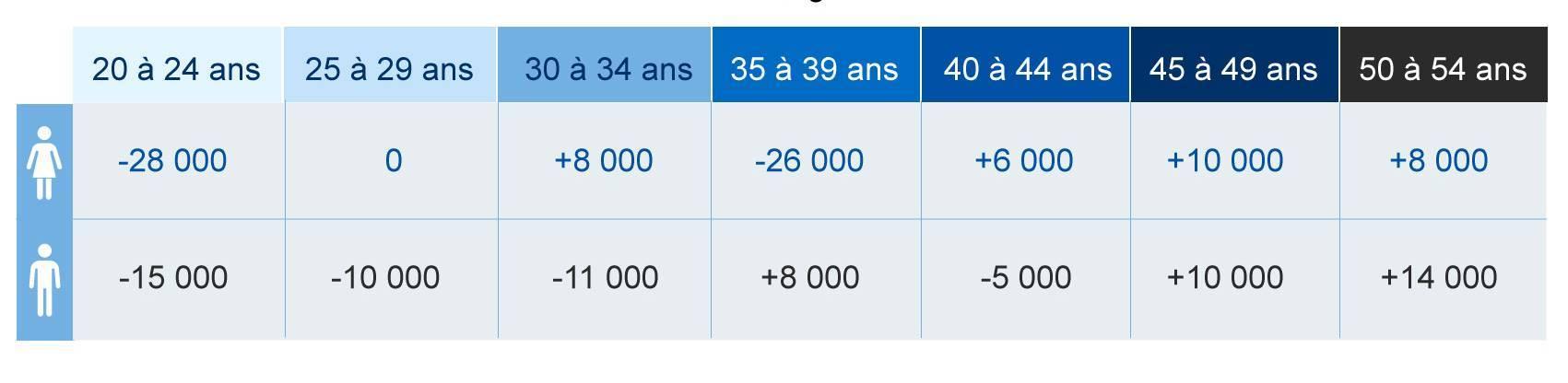 Variation de la taille de la population active au Canada depuis février, selon l'âge et le sexe (données désaisonnalisées)