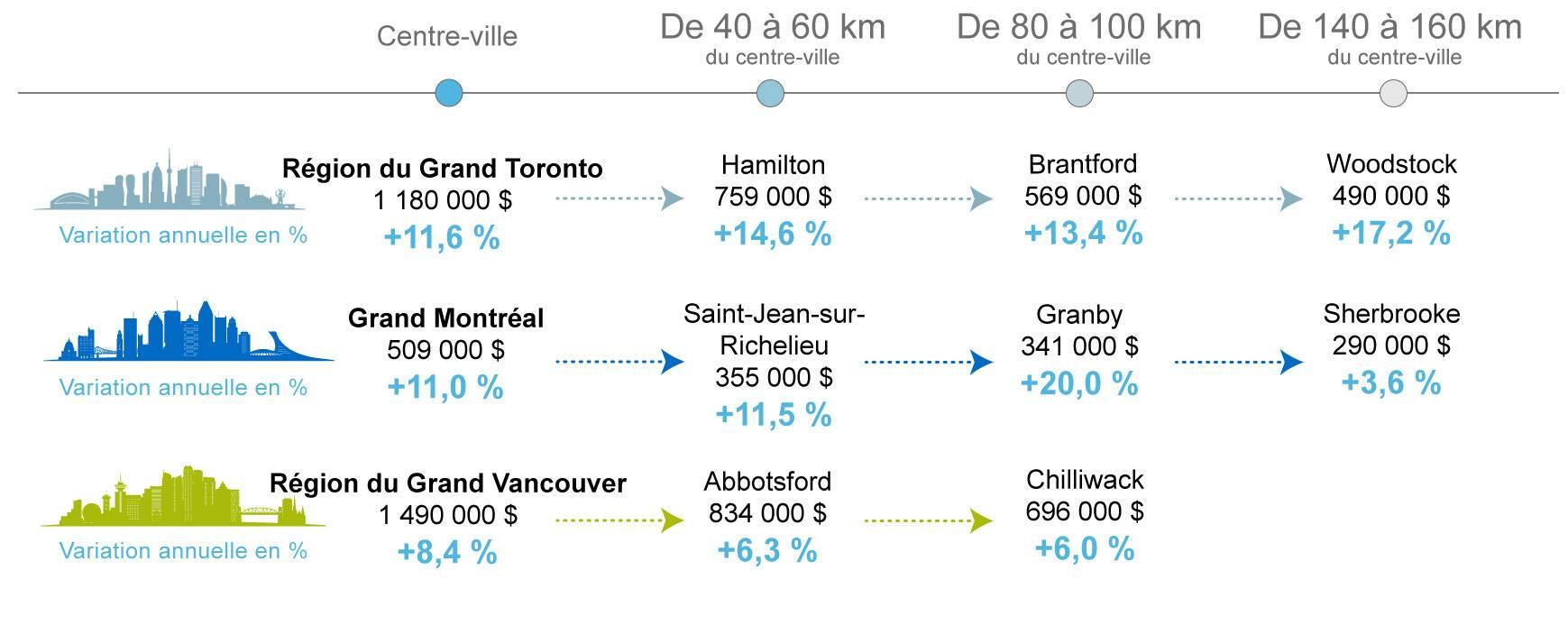 Adieu la grande ville et les coûts de logement élevés : ayant adopté le télétravail, les gens délaissent les centres urbains