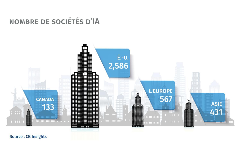 Nombre de sociétés d'IA